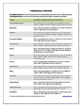 free phonological processes chart that includes their
