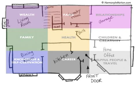 feng shui bagua map placement  snapshot view harmony