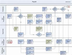 Cash Management Workflow Diagram : payroll process oracle payroll process flow ~ A.2002-acura-tl-radio.info Haus und Dekorationen