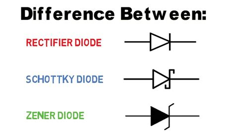 Difference Between Diode, Schottky And Zener Diode (types
