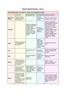 Blood Type Diet Food Chart