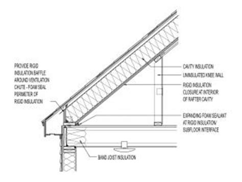 conceptual insulation  cape style roof roof cavity