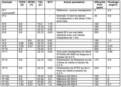 tableau conversion cuisine patent ep2175992a2 media pour filtre photocatalytique