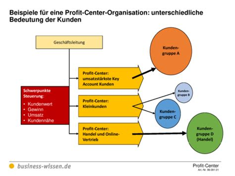 profit center einrichten kapitel  business wissende
