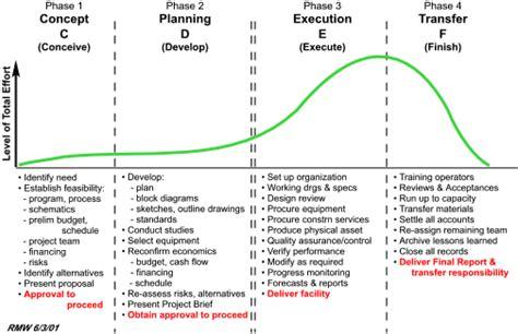 Construction Diagramme De Phase by Project Cycle Source Scientific Diagram