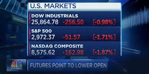 Jobs data eased concerns over prospects for rising rates. AAPL is down 7% in pre-market trading as stock market slumps - 9to5Mac