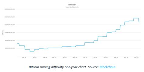    btc eth doge xrp etc ltc bch zec bsv xmr dash btg vtc rdd blk number of transactions in blockchain per day average block size number of unique (from) addresses per day average mining difficulty per day. Bitcoin Mining Difficulty Sees Biggest 2019 Drop as Hash Rate Spikes - Thomas J. Ackermann