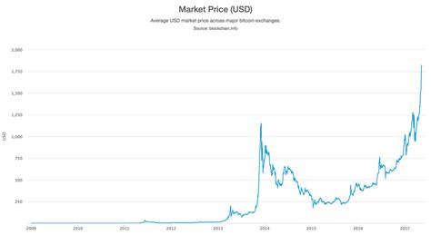 The price of bitcoin in early 2009 was $0.00. Four things to know about bitcoin bubbles