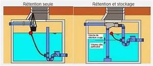 Système De Récupération D Eau De Pluie : retention et recuperation des eaux de pluie pluvieau ~ Dailycaller-alerts.com Idées de Décoration