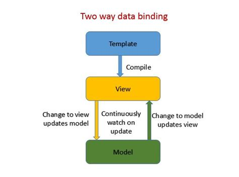 data binding  traditional approach  angularjs