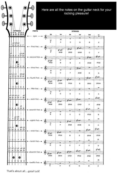 Fine Ukulele Chord Progressions Inspiration Basic Guitar Chords