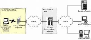 Echolink Proxy