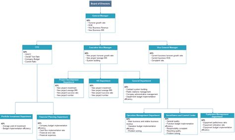 showing kpi  org chart org charting
