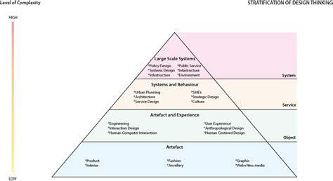 design  pyramid typology open law lab