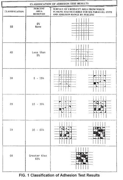 Classification of Adhesion Test Results-ASTM D3359-02