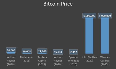 bitcoin price analysis   forecasts
