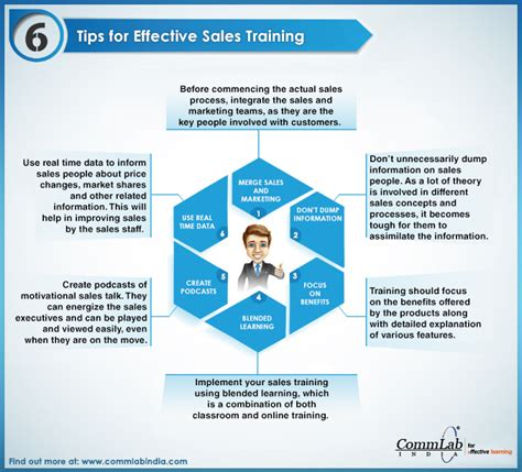 5 Sales Training Tips To Make Your Sales Reps 'the Experts'. Divorce Lawyer Albany Ny Best Mini Cooper Year. Drugs For Mood Disorders Locksmith Stanton Ca. What To Write In A Business Holiday Card. How Much Is Tenant Insurance. Fluke Calibration Service Georgia Drug Rehab. Cosmetic Surgery In Bangkok Hand Air Dryers. Free Credit Score Cancel Aaa Insurance Travel. Workers Compensation Insurance Louisiana