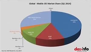 Microsoft Corporation MSFT Windows Phone OS Grew By 119