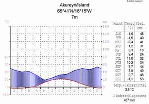 Akureyri  U2013 Wikipedia