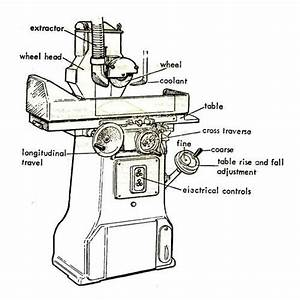 Manual Surface Grinder Machine At Rs 95000   Piece