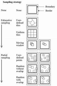 Schematic Diagram Of Alternative Landscape Sampling