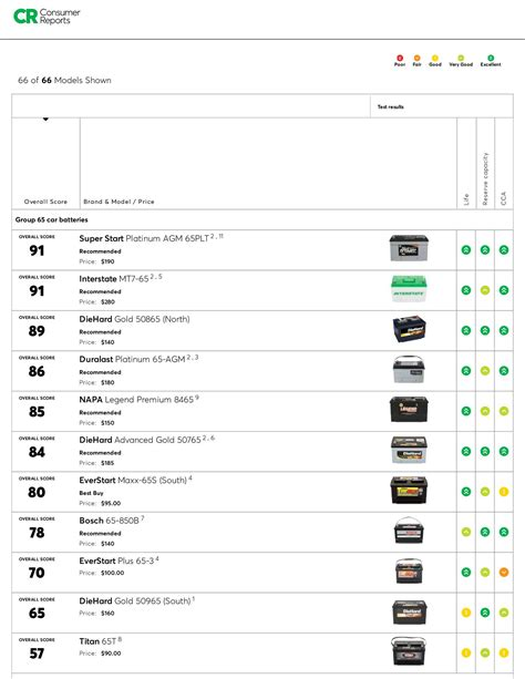 consumer reports car battery ratings   docdroid
