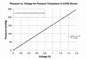 5 Pressure Calibration Plot  Note The Linear Relationship