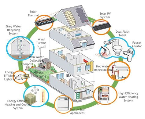 Clean Technologies For Cooling And Heating Your Home
