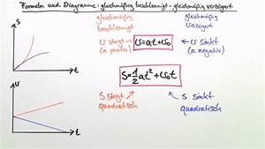 Zeit Berechnen Physik : bremsvorgang gleichm ig verz gerte bewegung einfach ~ Themetempest.com Abrechnung