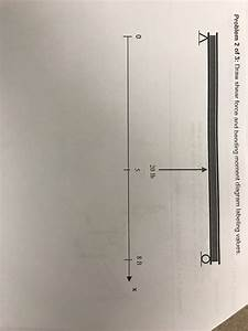 Solved  Draw Shear Force And Bending Moment Diagram Labeli