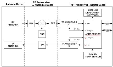 Rf Transceiver Block Diagram The Rf Subsystem As A Whole