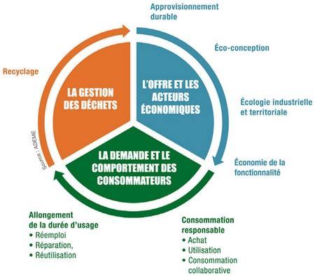 chambres de commerce et d industrie économie circulaire domaines d 39 intervention l 39 ademe en