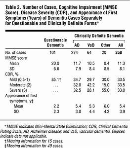 Aging and the Occurrence of Dementia: Findings From a ...