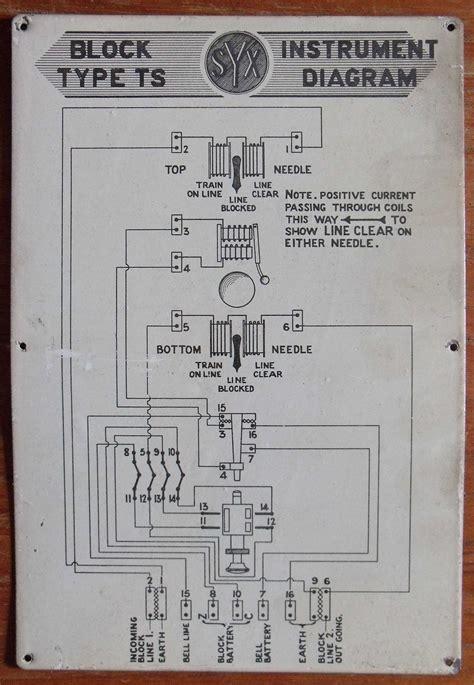 Lner Block Instruments