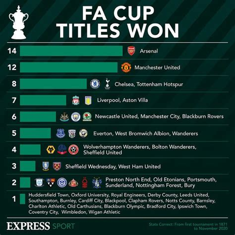 FA Cup draw in full: All fourth and fifth round ties as ...