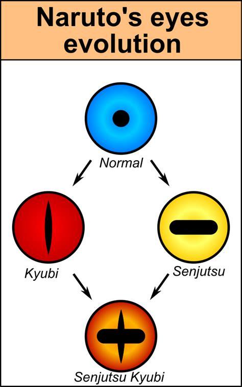 evo eye file naruto eye evo en svg wikimedia commons