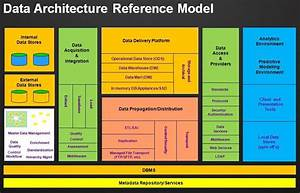 Data Architecture Reference Model