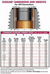 Downhole Tubular Corrosion Prevention By Duoline Com