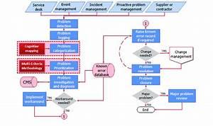 Flow Of The Itil Problem Management Process  Source