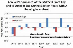 A 5% Decline In The S&P 500 Within 3 Months Would Be A ...