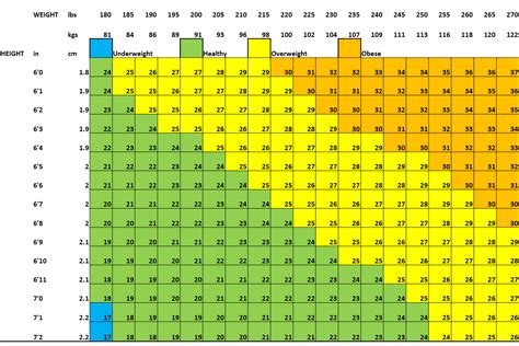 Bmi Chart For Men Over 6 Foot