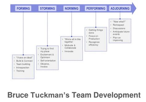 tuckman s forming storming norming performing adjourning personal effectiveness