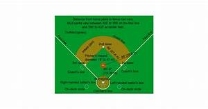 Baseball Field Diagram Poster
