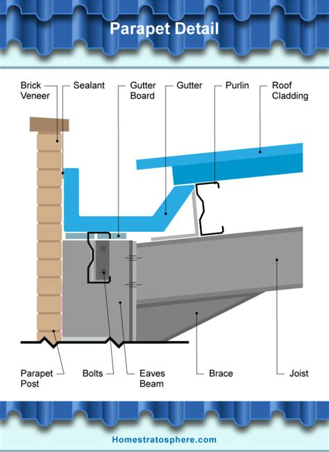 parts   roof gutter illustrated diagrams
