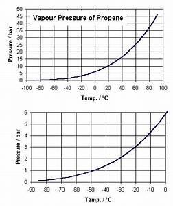 Liquid Propane Vapor Pressure Chart