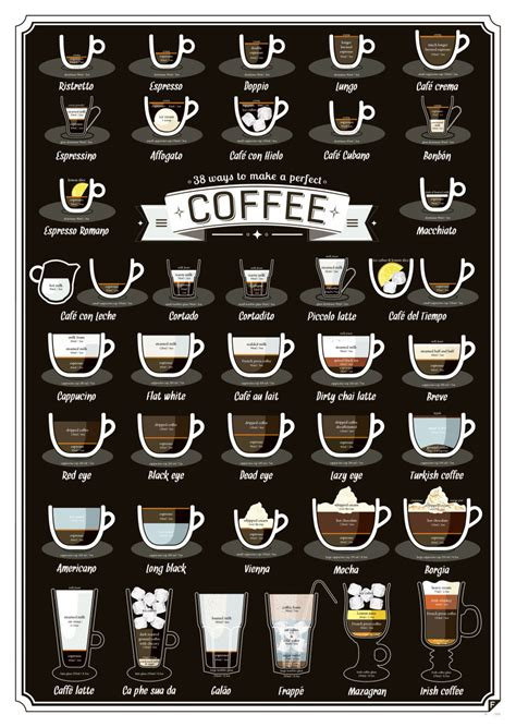 Starbucks coffee helps you to choose the best coffee for your palate. 38 Types Of Coffee Drinks, Explained | HuffPost