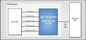 Udp  Ip Ethernet Ip Core