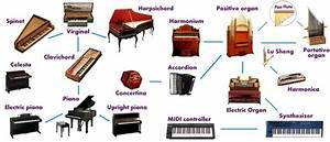 Image Gallery keyboard family instruments
