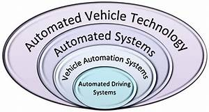 Hierarchy Template Automated Driving System Wikipedia
