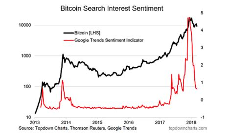 2 aug 2018 google trends. Bitcoin Research Update: Sentiment, Seasonality, and Technicals - See It Market